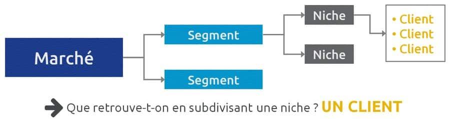 niche de marché et segment