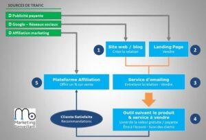 5 outils digitaux essentiels pour vendre du consultant formateur en ligne