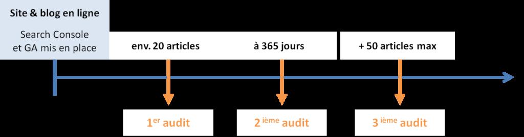 fréquence audit seo