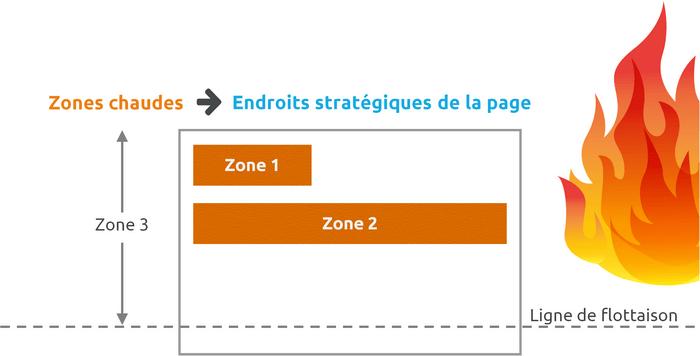 zones chaudes site web