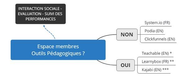 outils espace membres