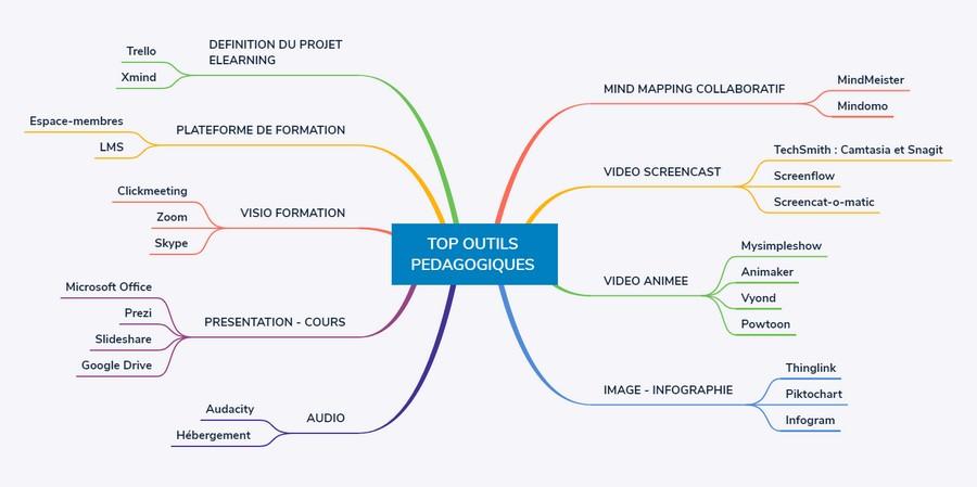 TOP outils pédagogiques du formateur innovant