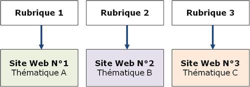 structure silo