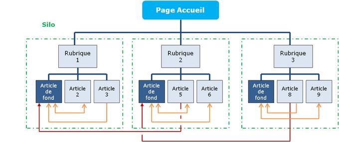 maillage interne page web