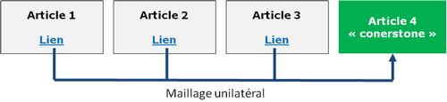 liens unilatéraux