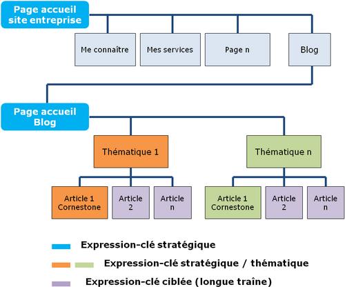 mots clés site et blog