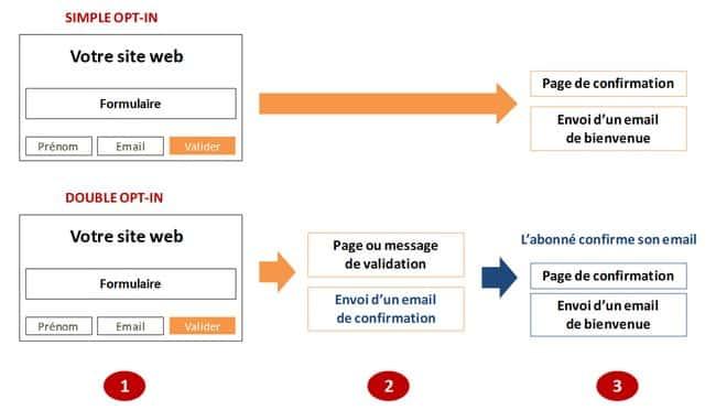 créer une liste de contacts emailing