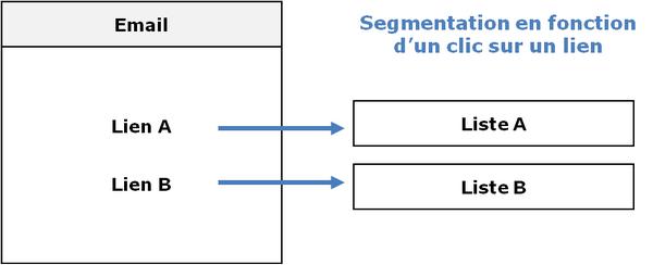 segmentation comportementale par email
