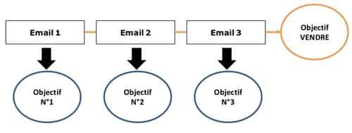 créer un envoi automatique