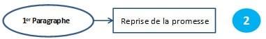 rédiger un email commercial