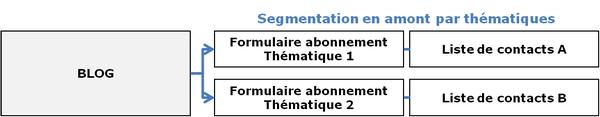 segmentation pour email commercial