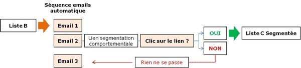 segmentation liste contacts