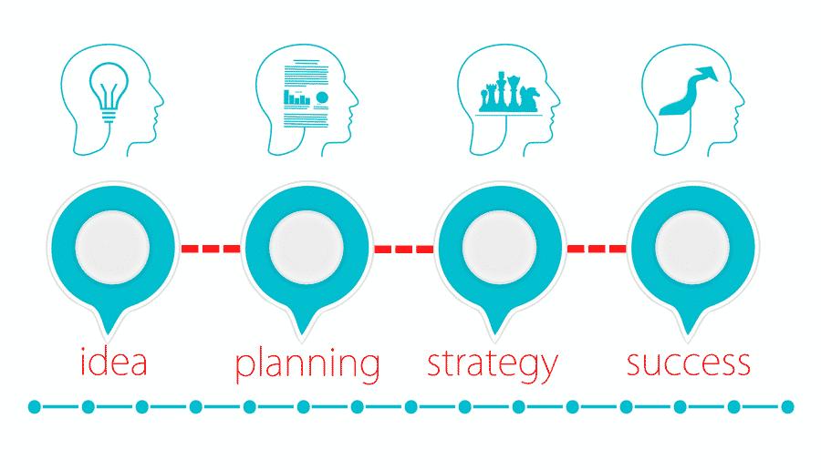 Un business plan, pourquoi faire ? Je n'en ai pas besoin…
